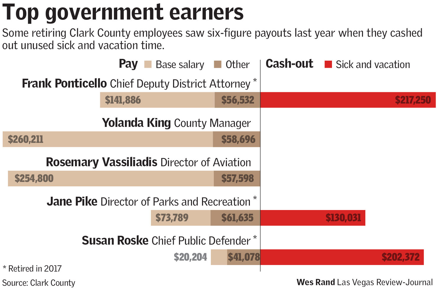 Clark County payroll increases by $15M from 2016 | Las Vegas Review