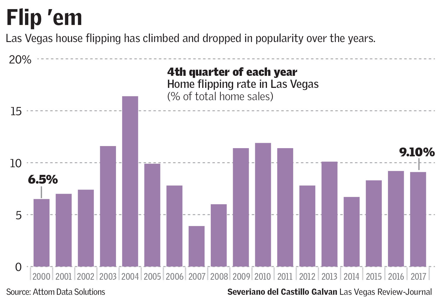 Zillow jumps into house flipping in Las Vegas | Las Vegas