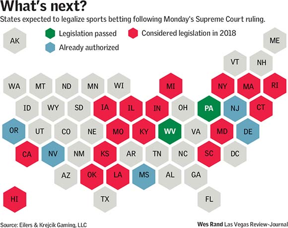 What's next States expected to legalize sports betting following Monday Supreme Court ruling
