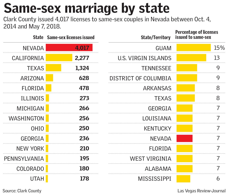 same sex state