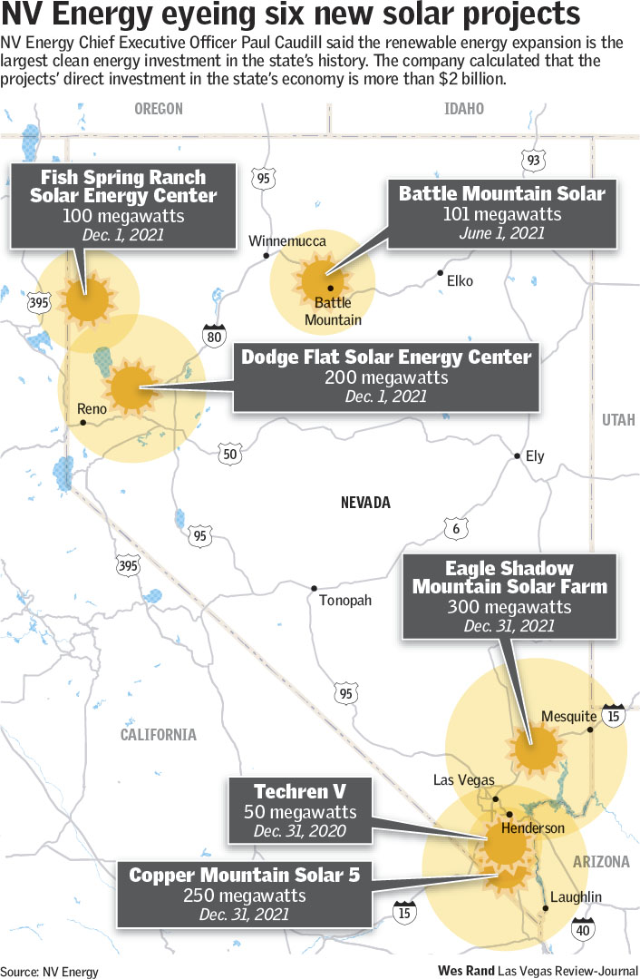 nv energy  clean energy investment relies  question  las vegas review journal