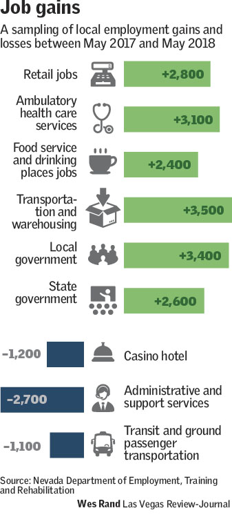 Las Vegas Employment Rate Reaches New High Las Vegas Review Journal