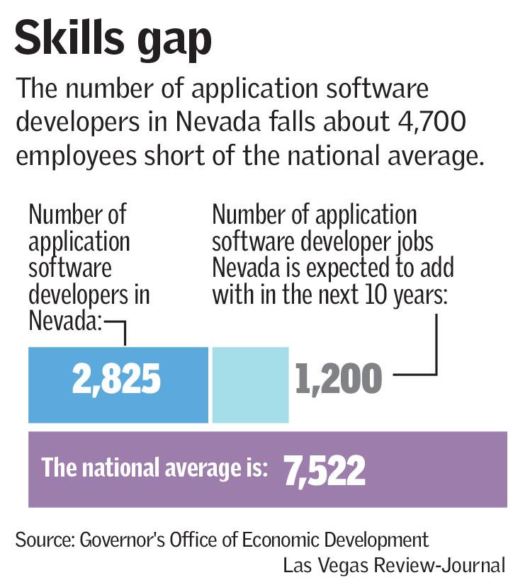 CSN to teach Apple's open-source programming language   Las Vegas