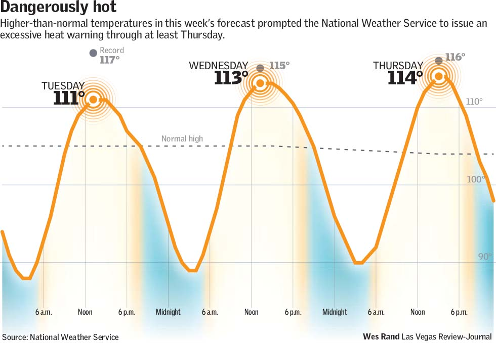 Dangerously hot. Higher-than-normal temperatures in this week's forecast prompted the National Weather Service to issue an excessive heat warning through at least Thursday Wes Rand Las Vegas Review-Journal