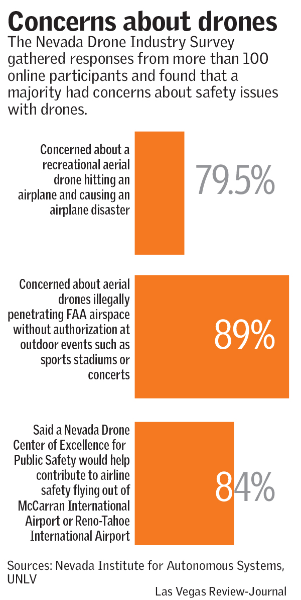 Concerns about drones