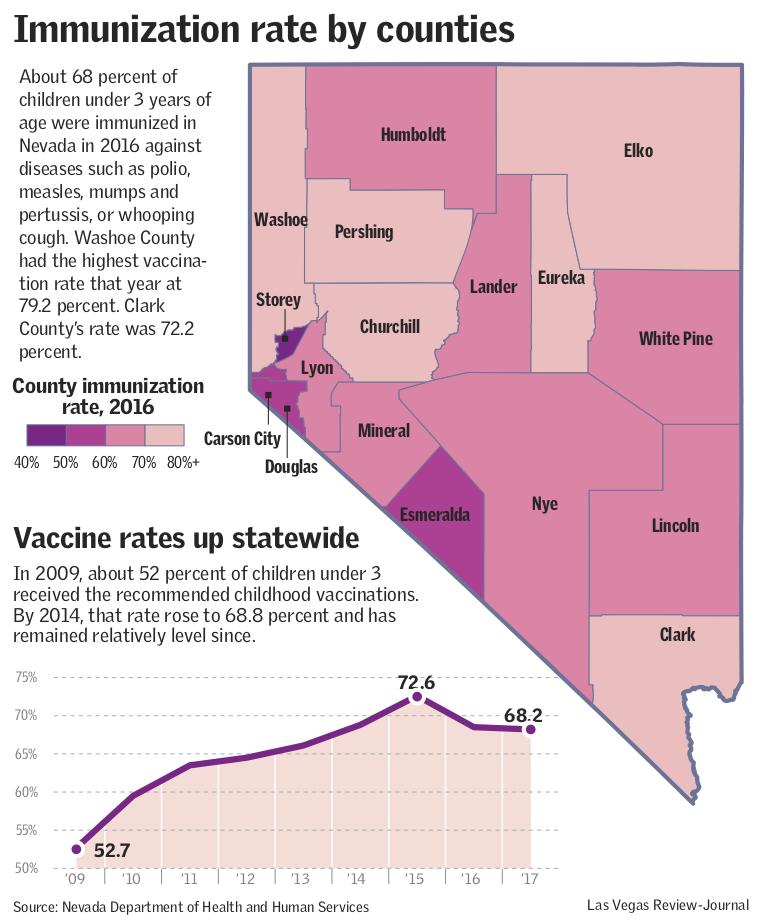 CCSD Immunizations