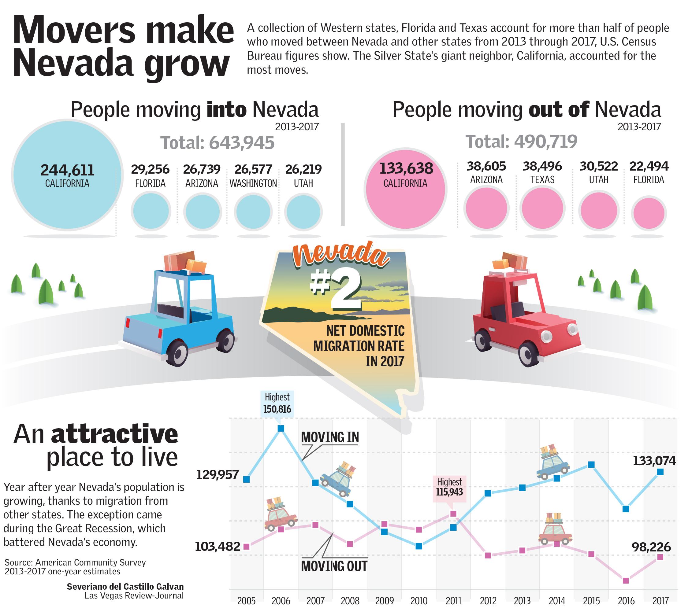 Movers make Nevada grow