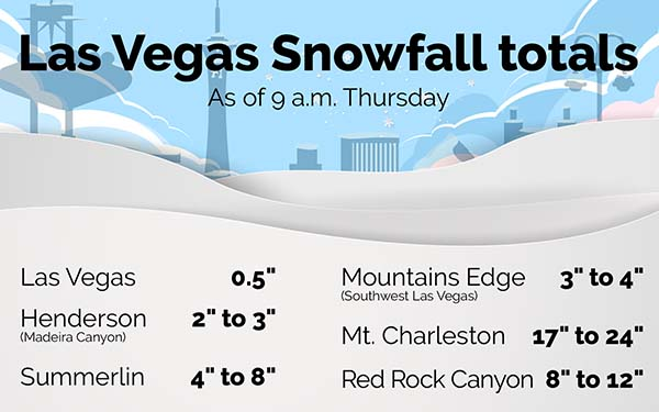 snowfall amounts