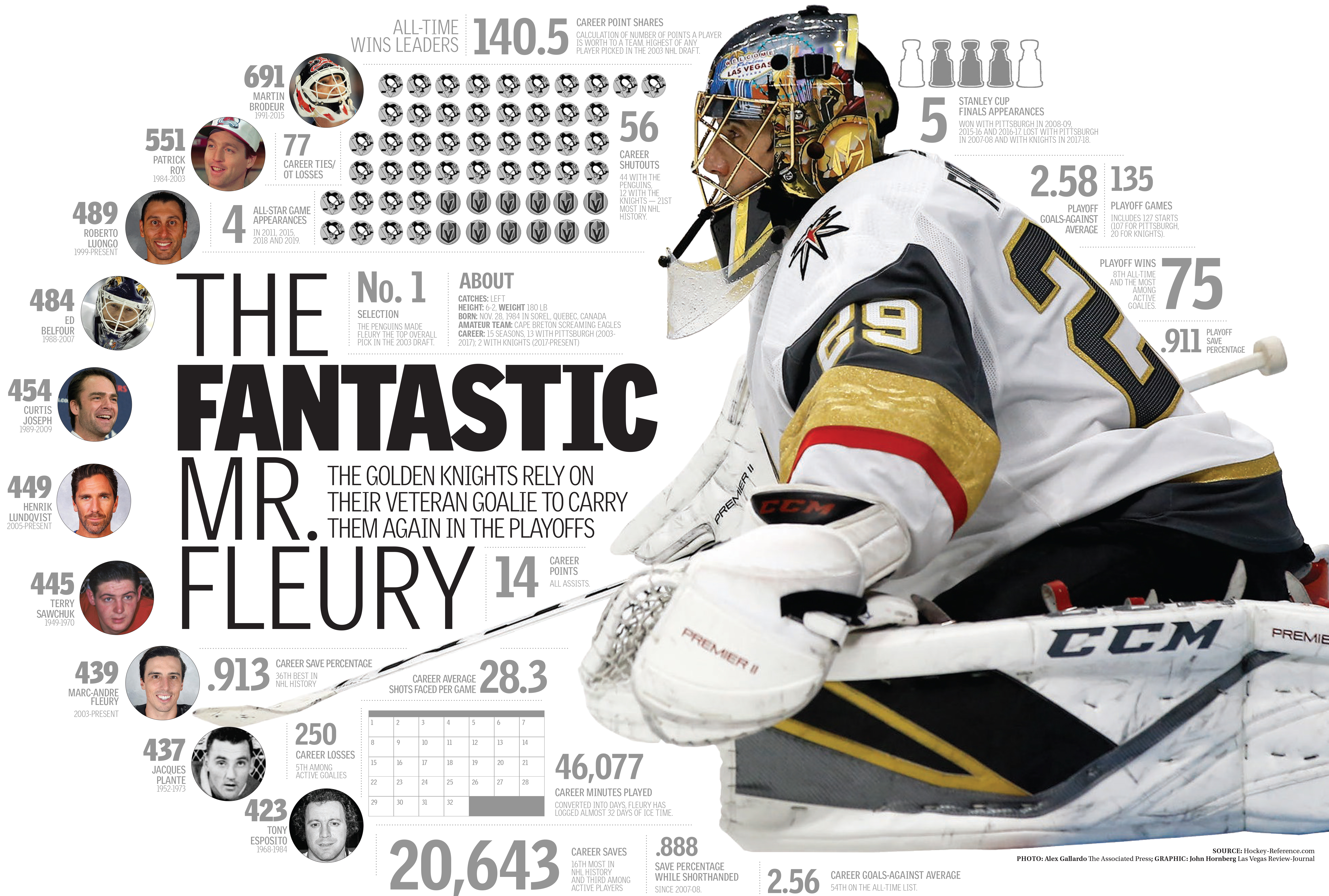Golden Knights Fleury stats graphic