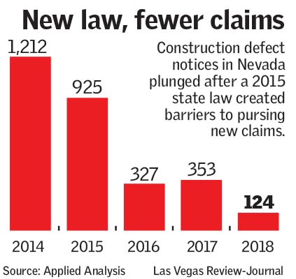 Foes of construction defect bill say affordable housing will
