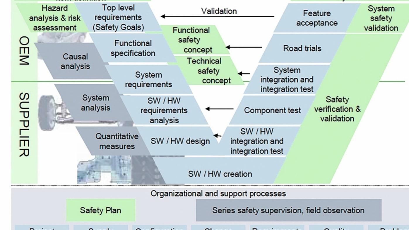 Welche Kompetenzen benötigt ein Safety Experte