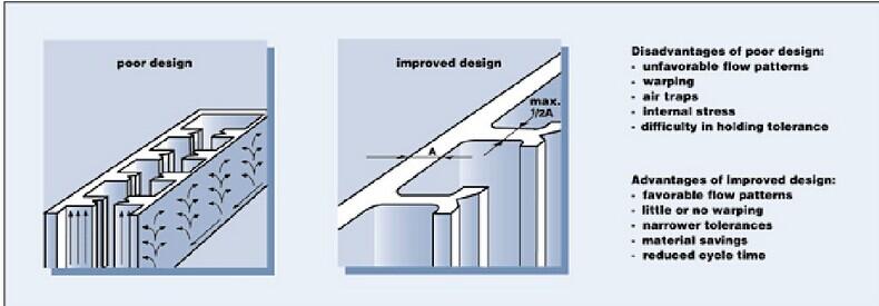 plastics design -