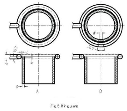 ring gate