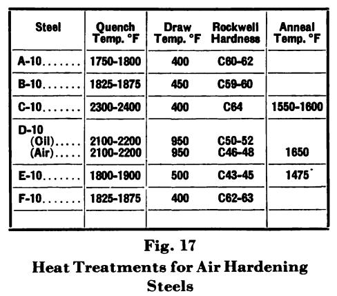 Air Hardening Steels