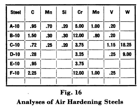 Air Hardening Tool Steels