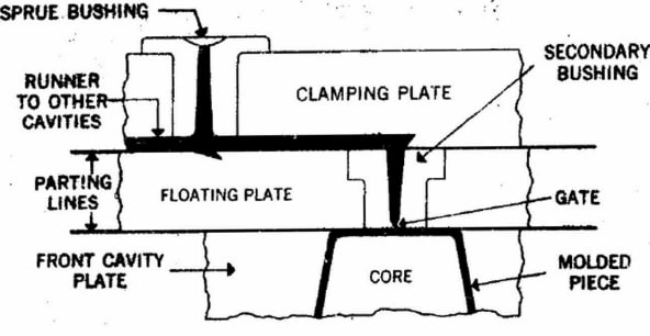 3 plate mould