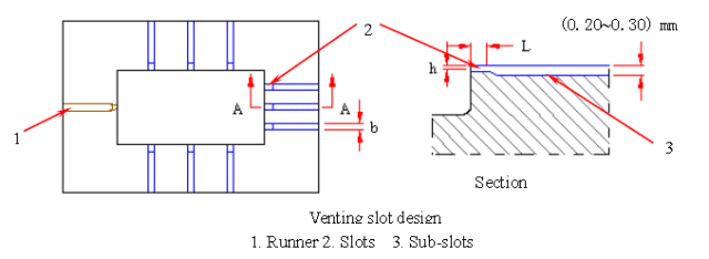 venting slots