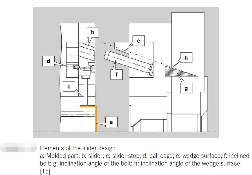 Designing for Slider Mold