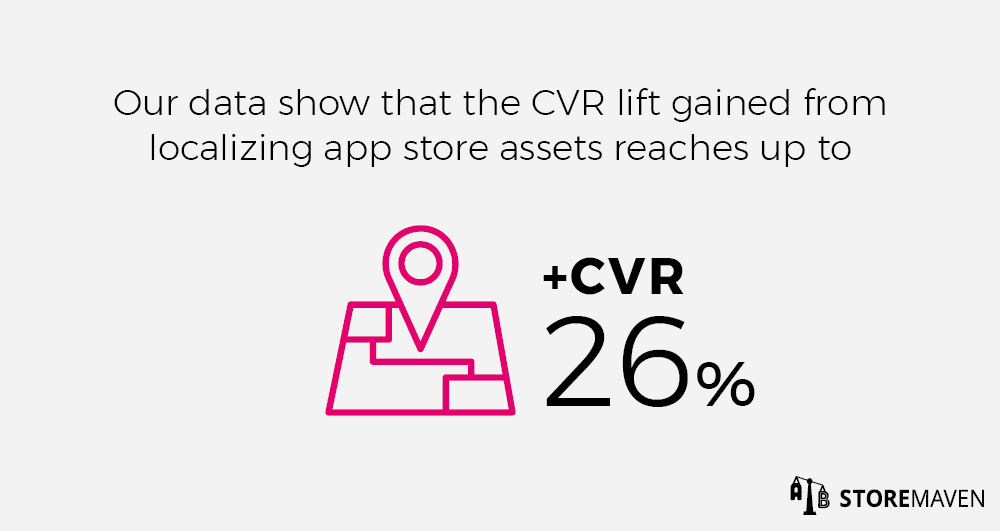 CVR lift gained from localizing app stores reached up to 26%