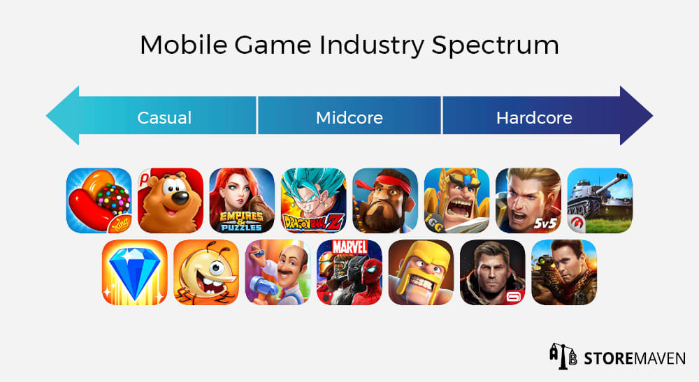 Mobile Game Industry Spectrum