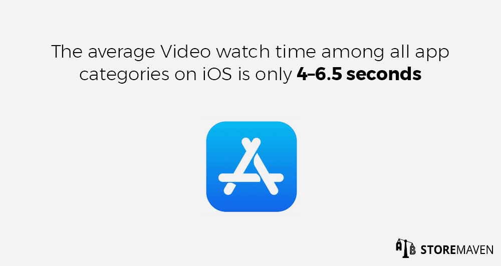 The average Video watch time among all app categories on iOS is only 4–6.5 seconds