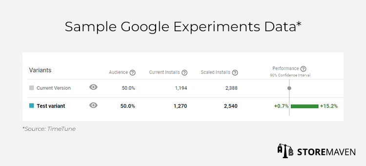 Sample Google Experiments Data