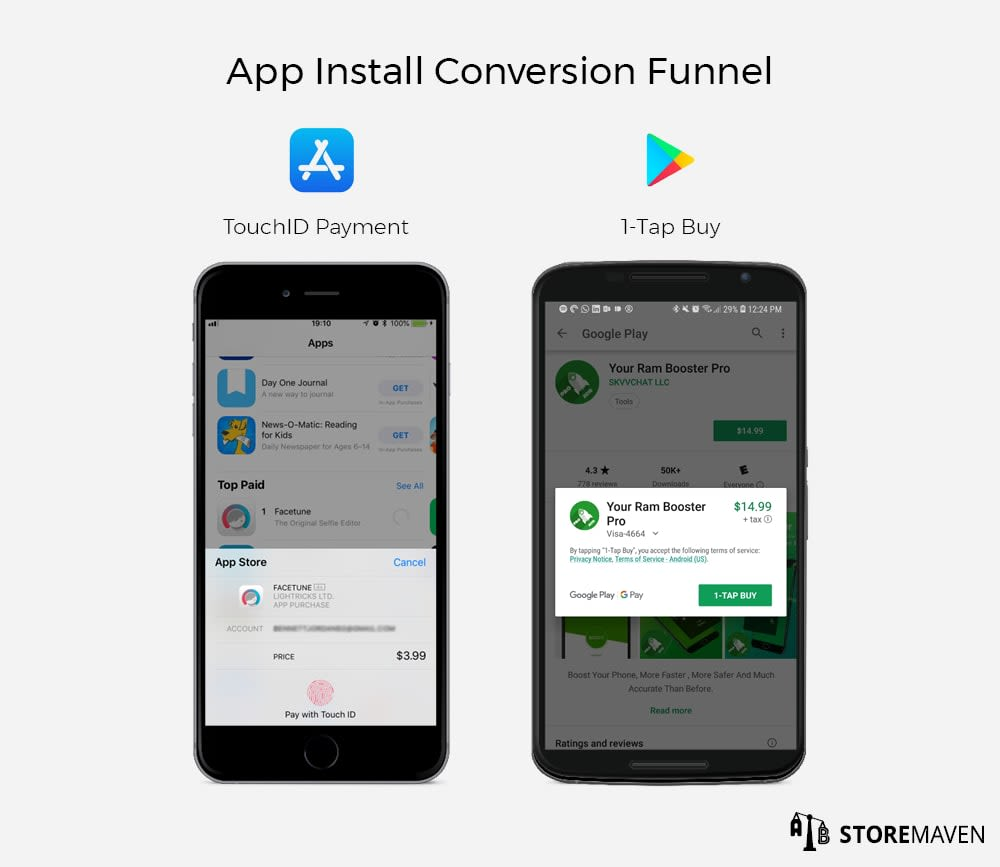 App Install Conversion Funnel