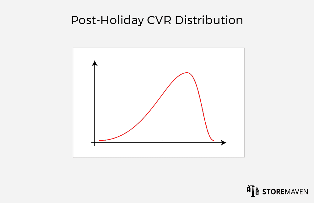 Post-Holiday CVR Distribution