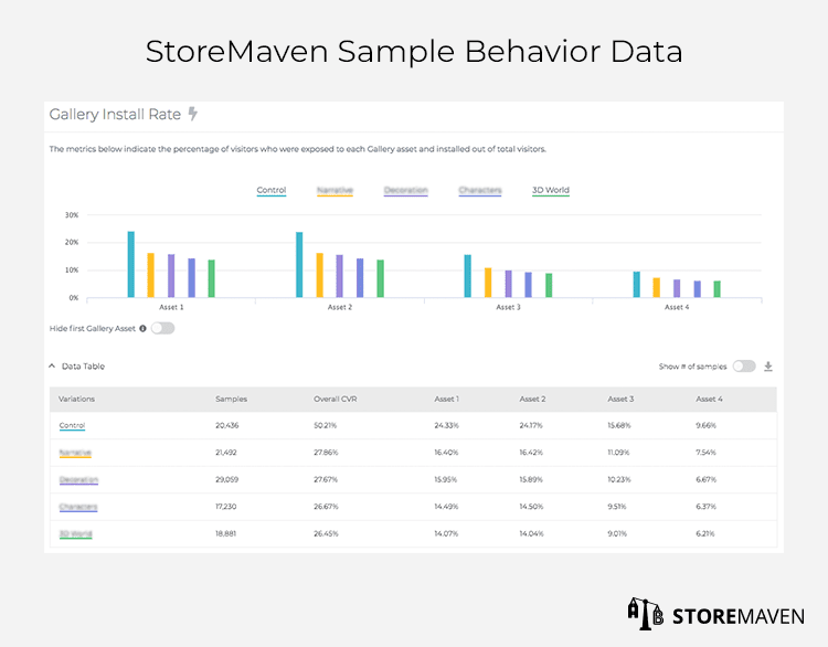 StoreMaven Sample Behavior Data