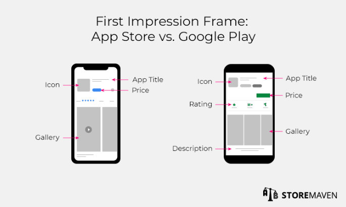 First Impression Frame: App Store vs. Google Play aso