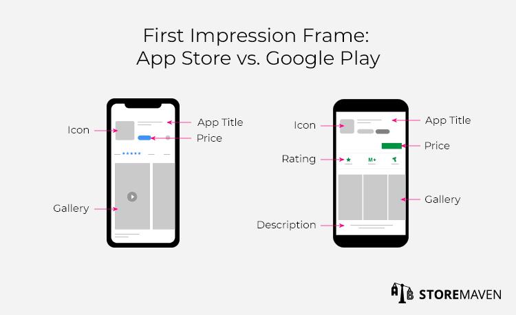First Impression Frame: App Store vs. Google Play