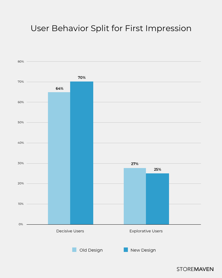 User Behavior Split for First Inpression