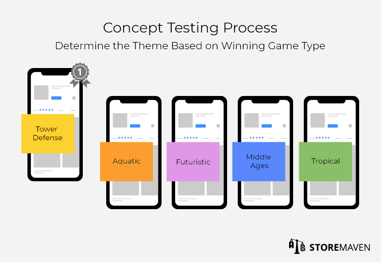 Concept Testing Process