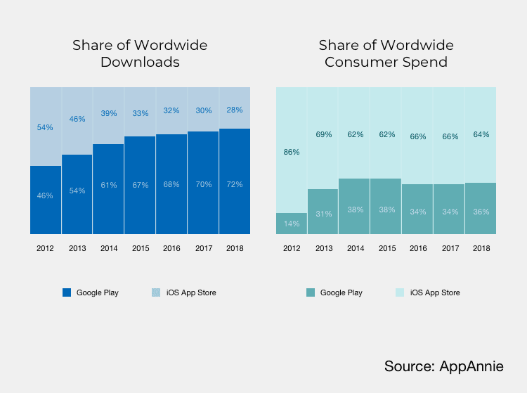 Share of Worldwide Downloads - Share of Worldwide Consumer Spend