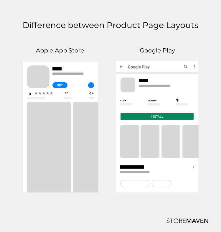 Difference between Product Layouts