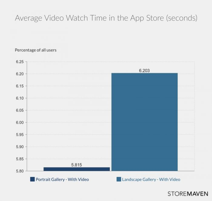 Average Video Watch Time in the App Store