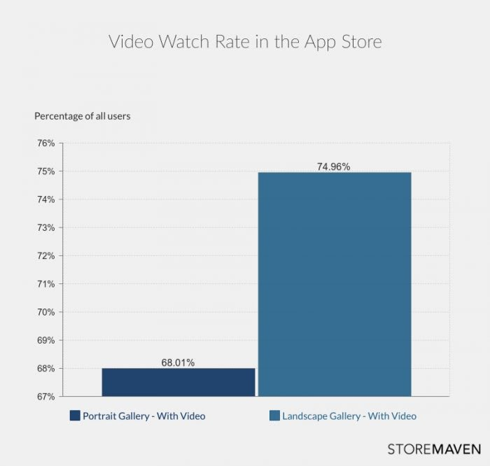 Video Watch Rate in the App Store