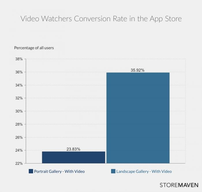 Video Watchers Conversion Rate in the App Store