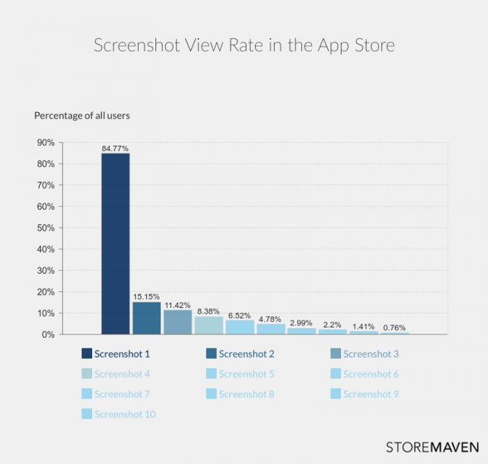 Screenshot View Rate in the App Store