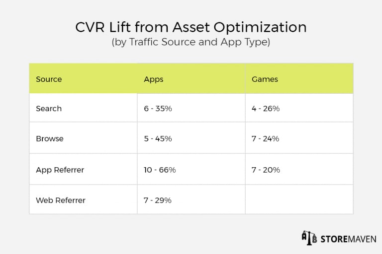 CVR Lift from Asset Optimization