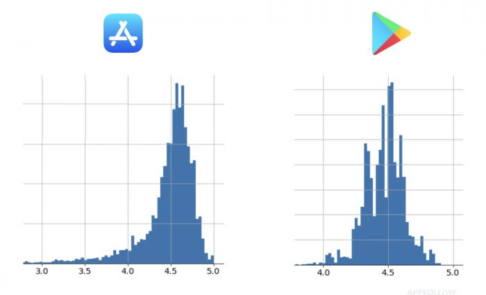 Google Play vs IOS - Average rating of featured apps