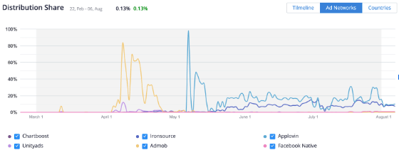 Distribution of Stack Ball (iOS) ads across ad networks: March — July 2019