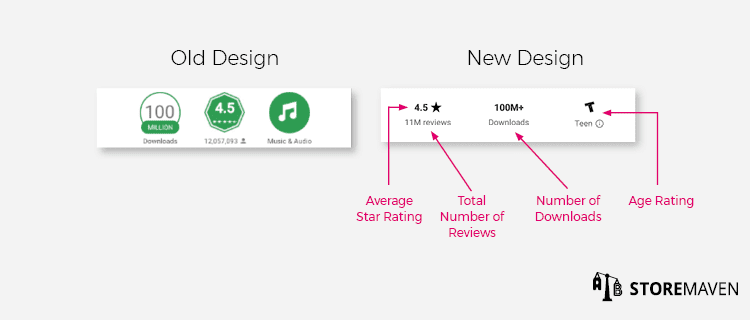 Why Your App Isn't Ready for the New Google Play Design - 3
