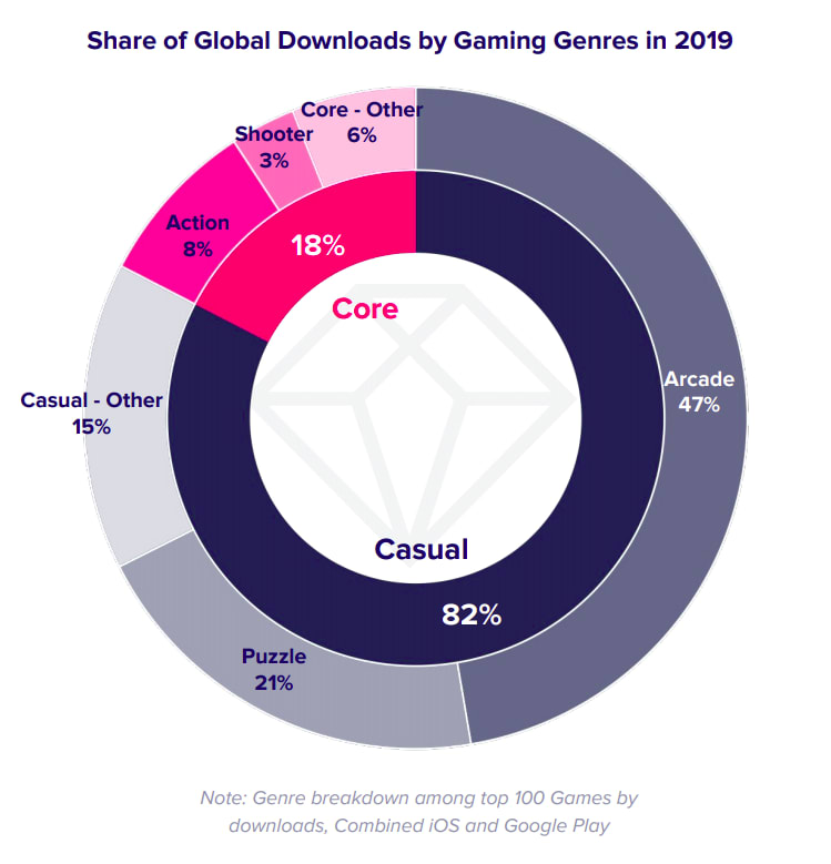Share of Downloads by Games Genres in 2019