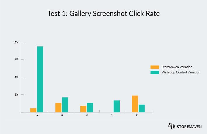 Gallery Screenshot Click Rate