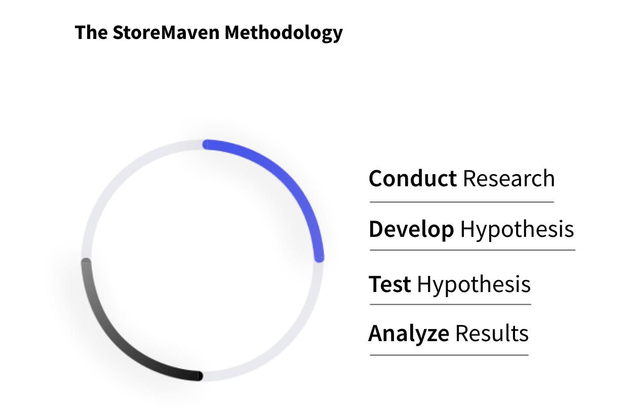 The StoreMaven Methodology
