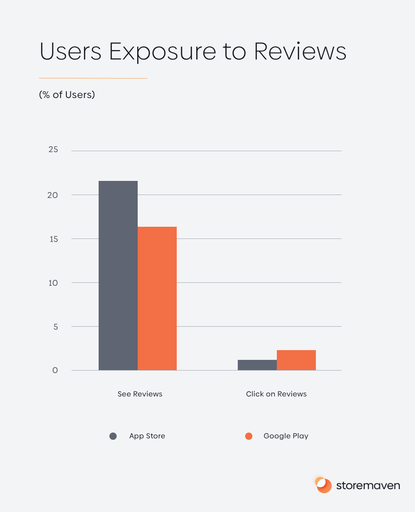 Users Exposure to Reviews