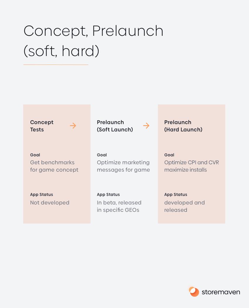 Concept, Prelaunch