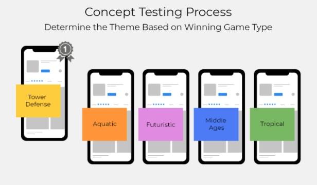Concept Testing Prosess