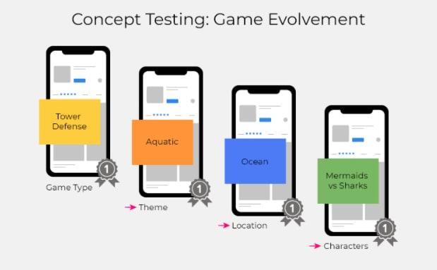Concept Testing: Game Evolvement